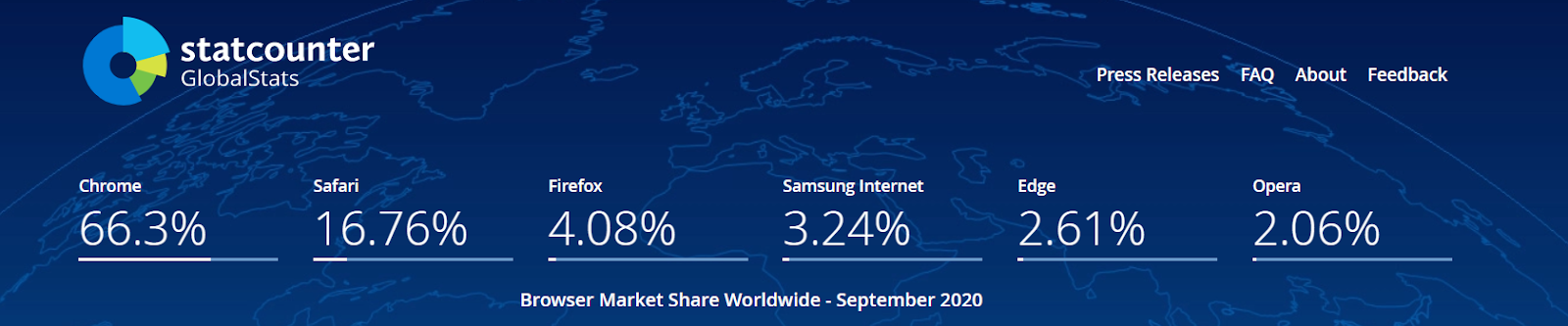 Browser Market Share September 2020