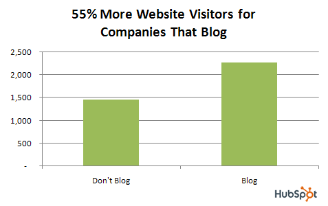 Companies That Blog Get More Visiters