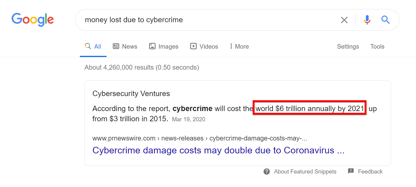 Money Lost due to cybercrime