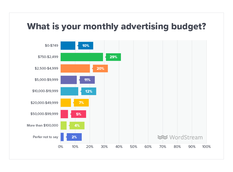 PPC Monthly Budget