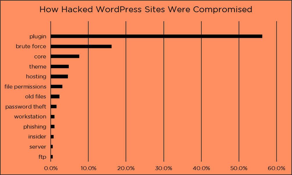 Plugins Are The Main Reason WordPress Gets Hacked