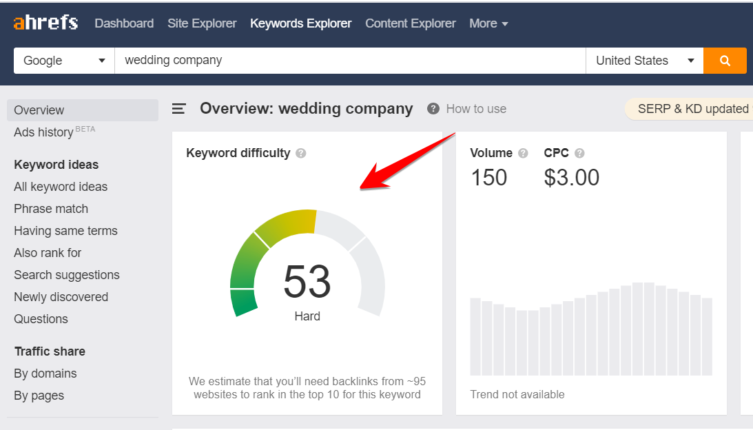 Wedding Company Small Business Example in Ahrefs KD
