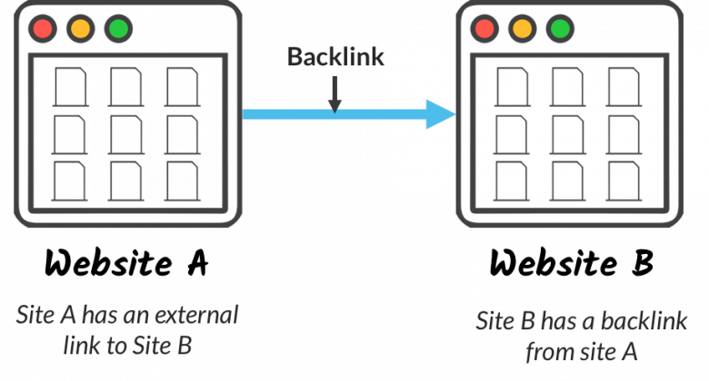 What is a Backlink Example