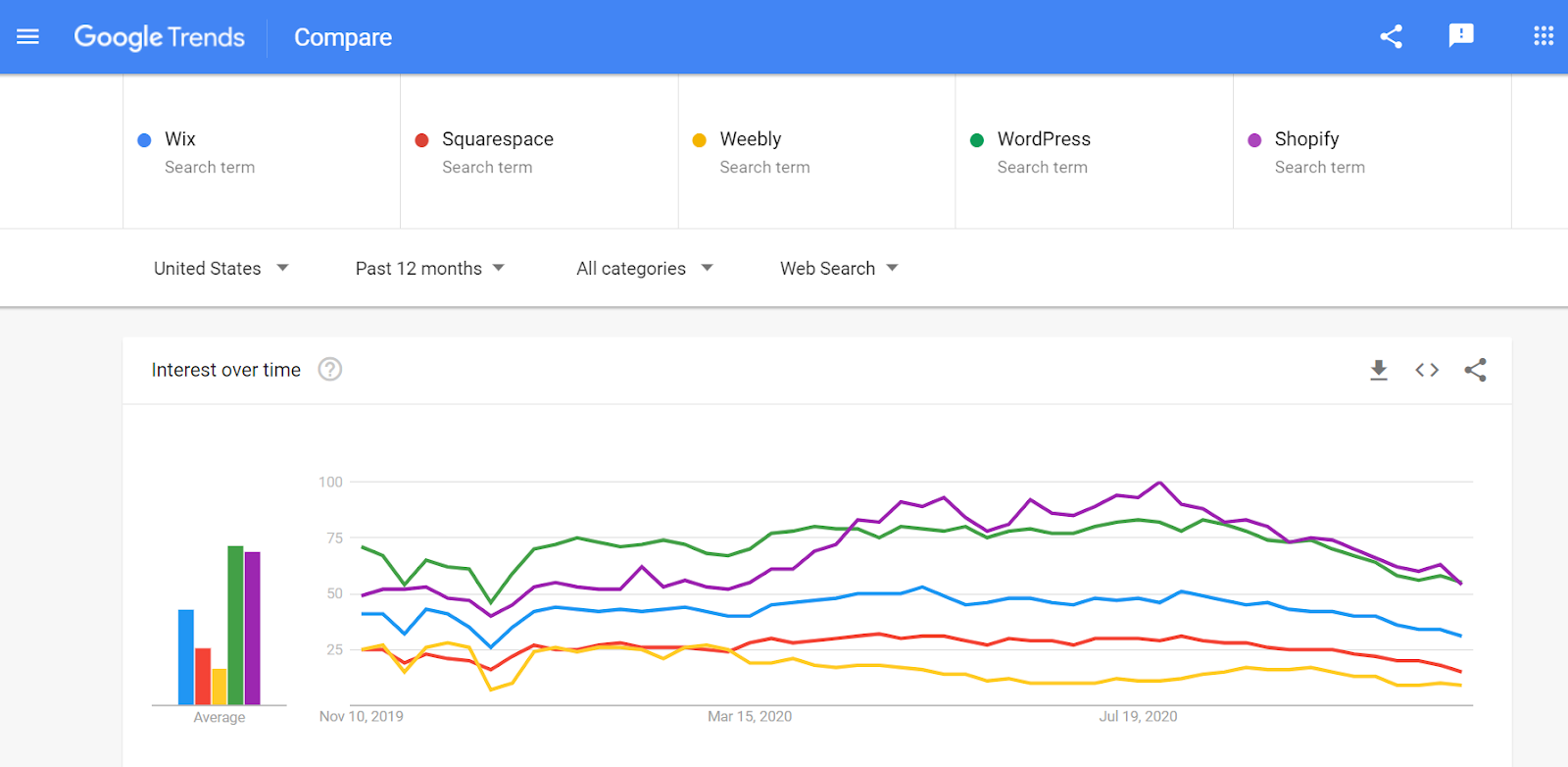Google Trends Among Wix Squarespace Weebly WordPress Shopify
