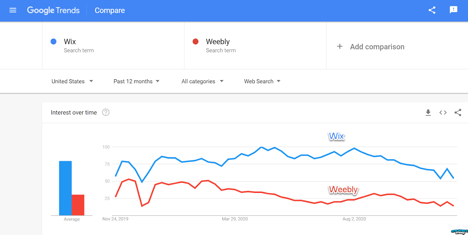 Weebly and Wix Google Trend
