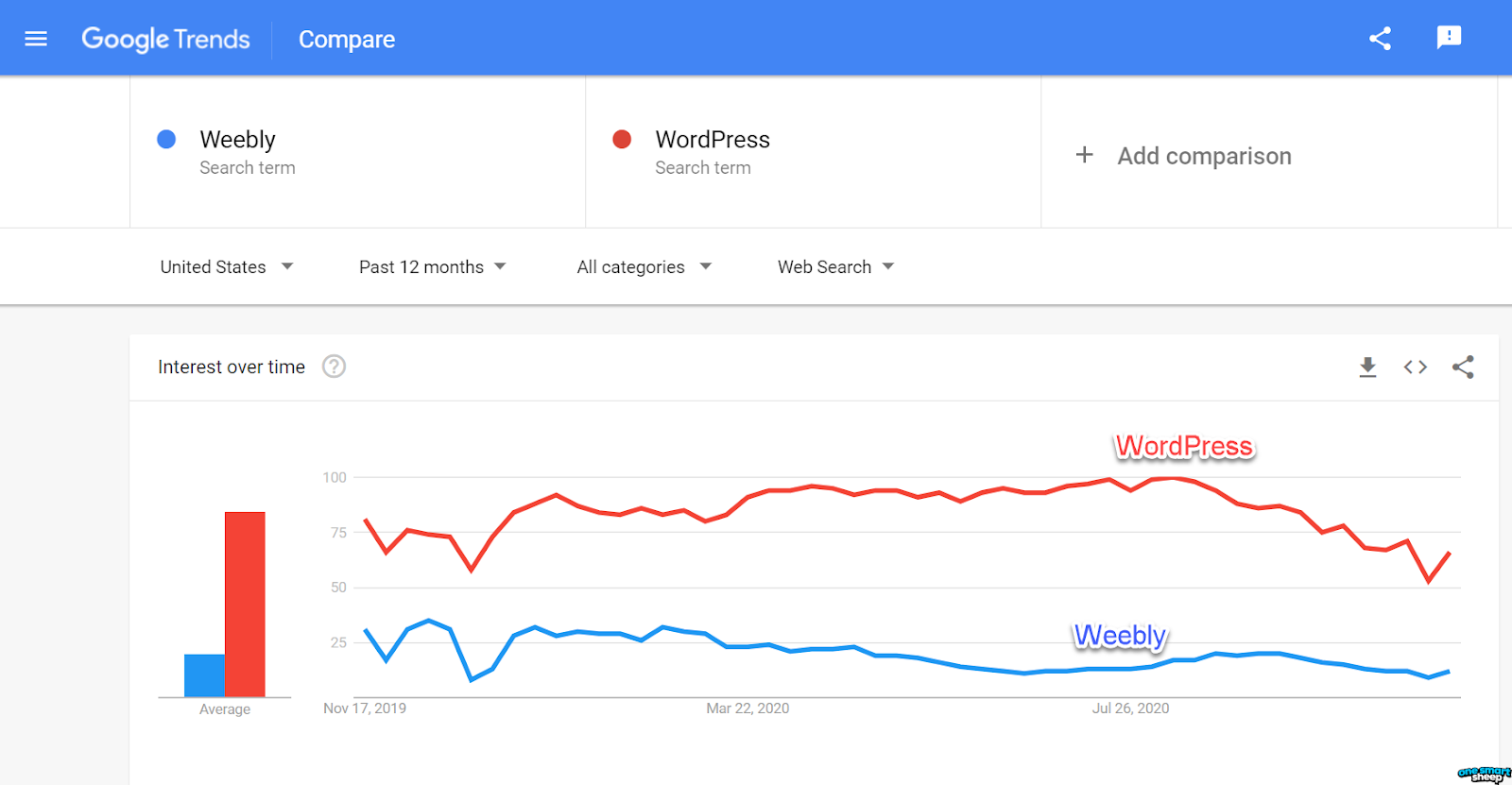 Weebly and WordPress Google Trend Comparison