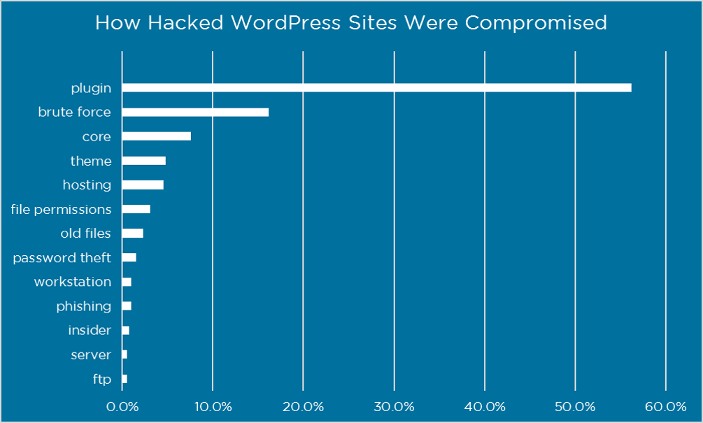 Why WordPress Gets Hacked