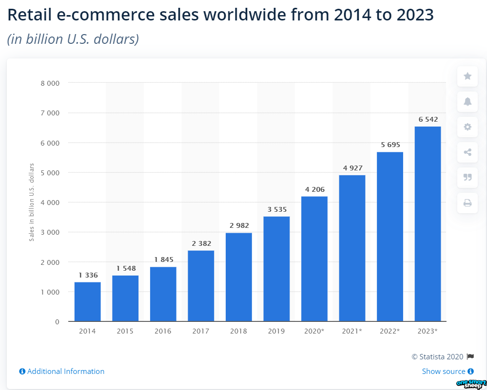 eCommerce will hit 6.5 trillion dollars by 2023