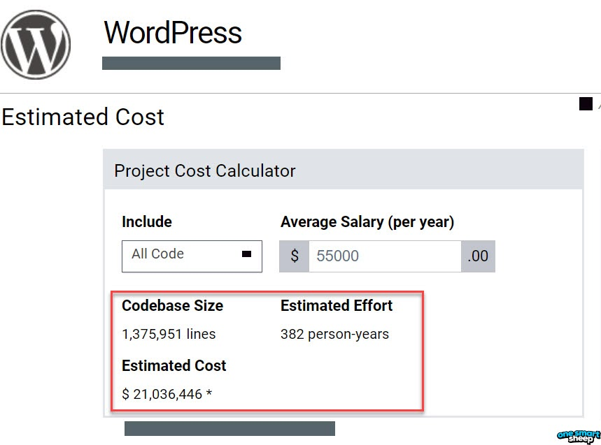 Number Of Lines And Effort For WordPress And Estimated Money