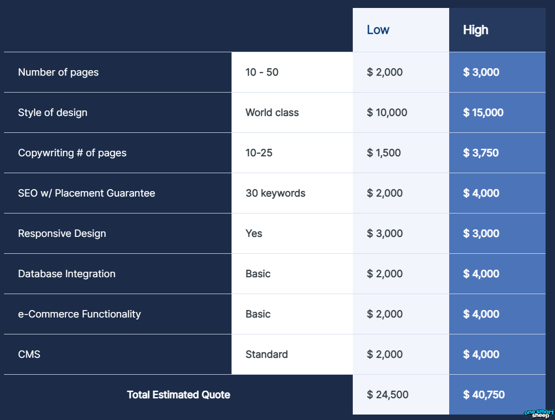 Pricing Of WebFX