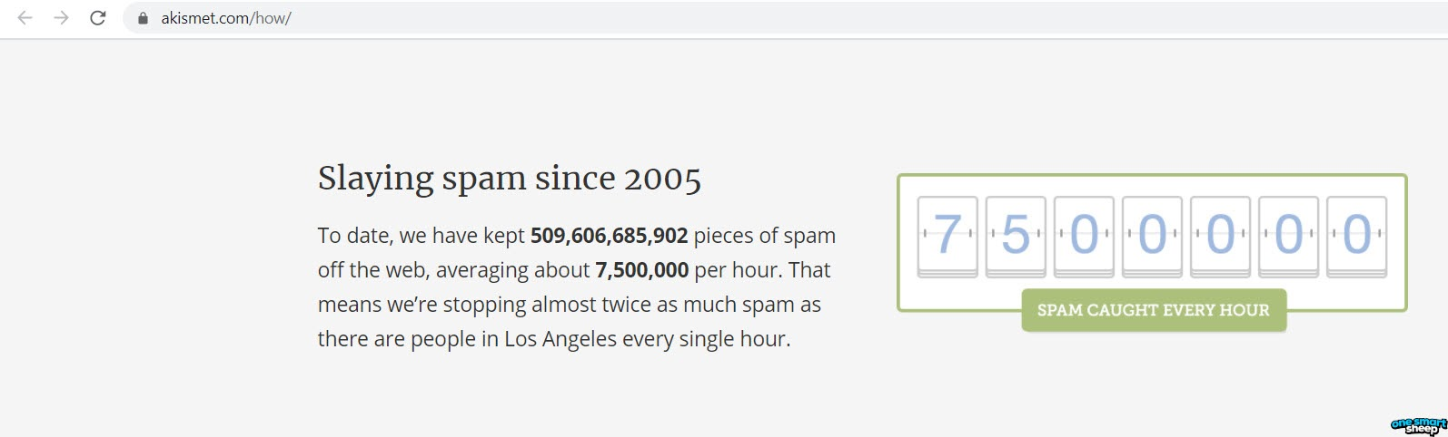 Total Spam Messages On WordPress