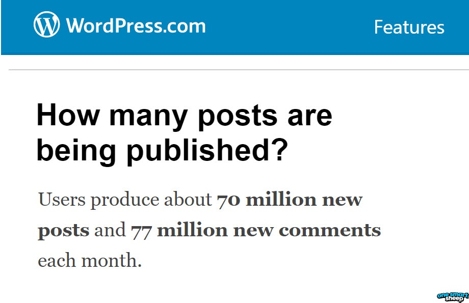 Total Wordpress Posts Published Each Month
