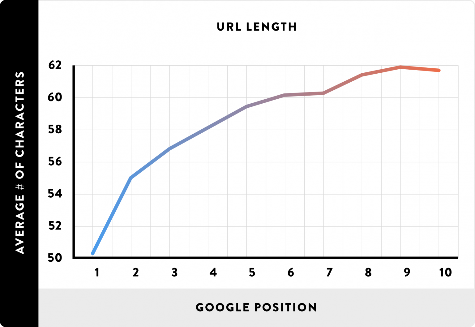 Shorter Urls And Higher Google Rankings Are Strongly Correlated 1536x1057 2