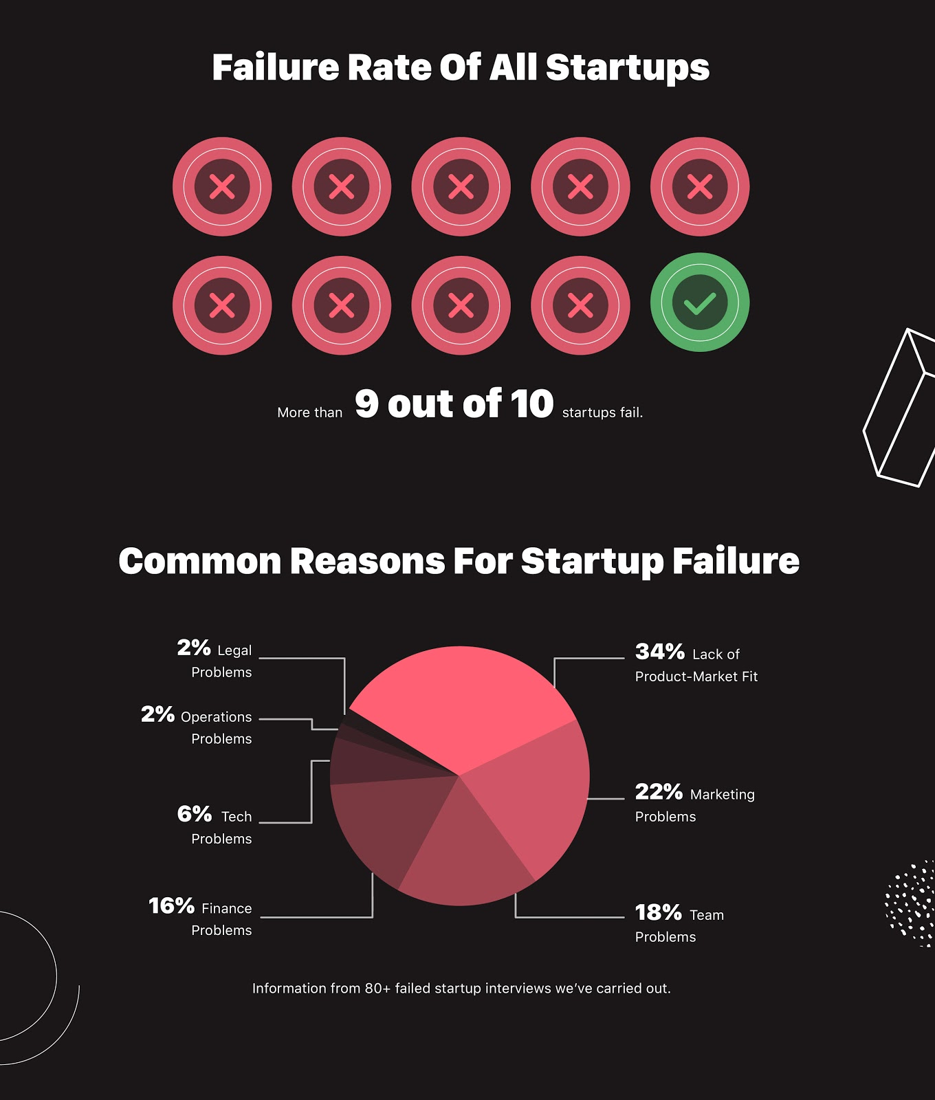 Why Business Fail Infographics
